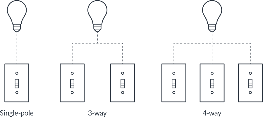 Installation Basics – Deako Support